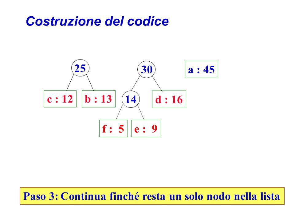 Costruzione del codice c : 12b : 13 d : 16 a : 45 25 Paso 3: Continua finché resta un solo nodo nella lista 30 f : 5e : 9 14