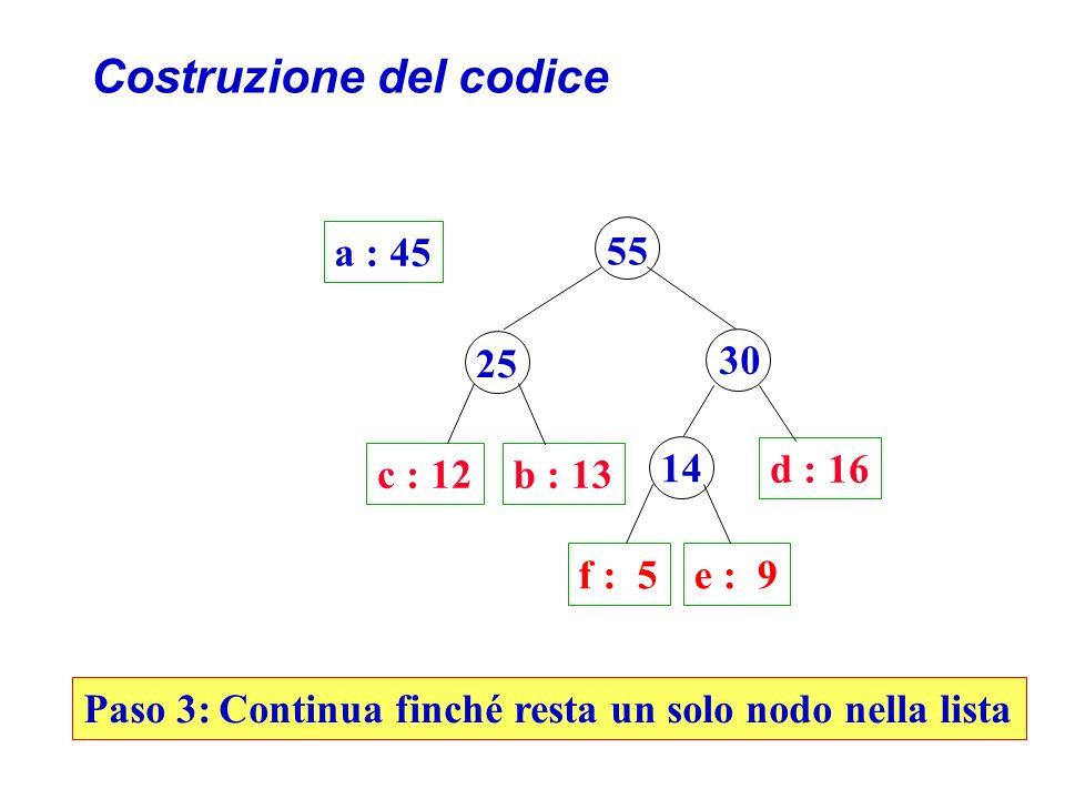 Costruzione del codice a : 45 55 c : 12b : 13 d : 16 25 30 f : 5e : 9 14 Paso 3: Continua finché resta un solo nodo nella lista