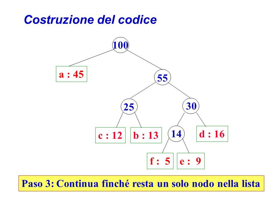 Costruzione del codice a : 45 100 55 c : 12b : 13 d : 16 25 30 f : 5e : 9 14 Paso 3: Continua finché resta un solo nodo nella lista