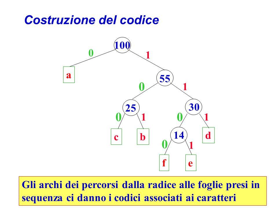 Costruzione del codice a 100 55 cb d 25 30 fe 14 0 0 00 0 1 1 11 1 Gli archi dei percorsi dalla radice alle foglie presi in sequenza ci danno i codici associati ai caratteri