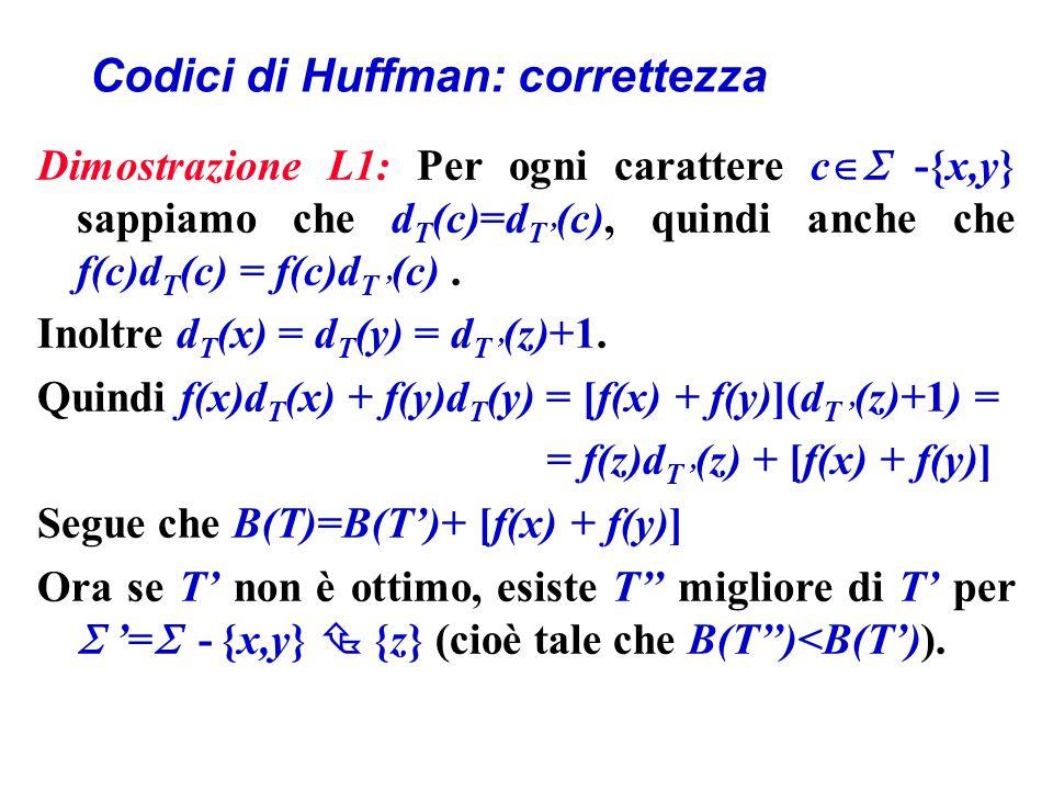 Codici di Huffman: correttezza Dimostrazione L1: Per ogni carattere c -{x,y} sappiamo che d T (c)=d T (c), quindi anche che f(c)d T (c) = f(c)d T (c).