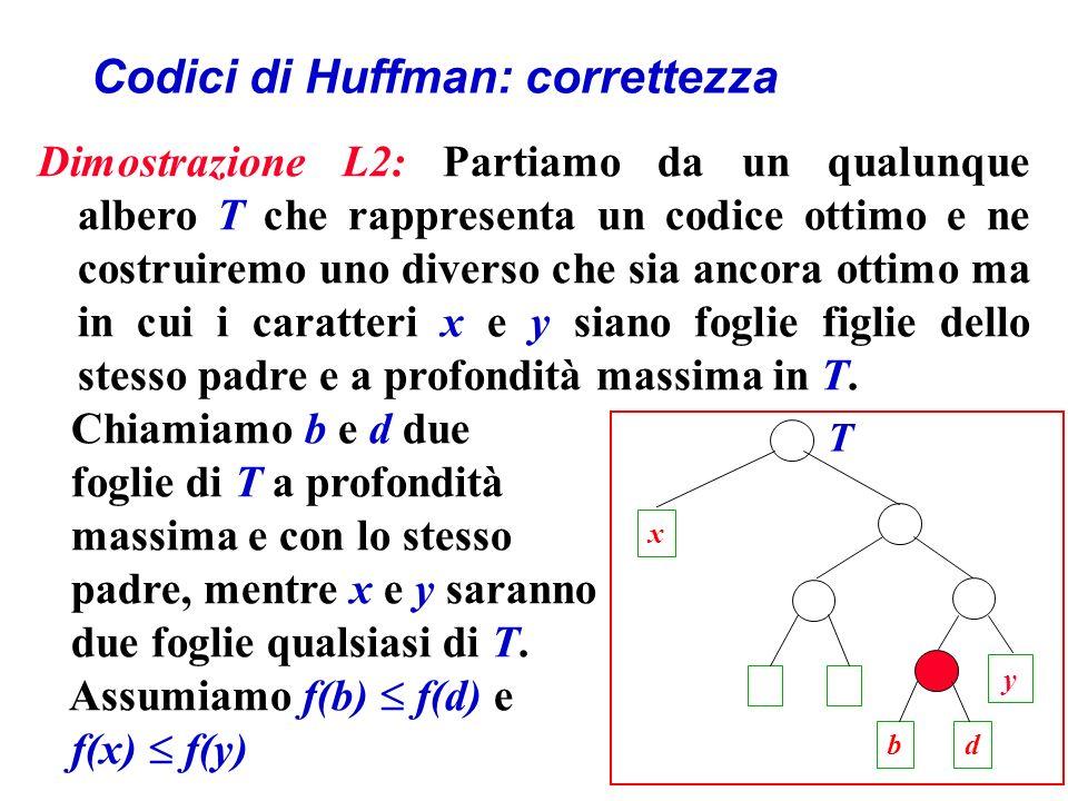 Codici di Huffman: correttezza Dimostrazione L2: Partiamo da un qualunque albero T che rappresenta un codice ottimo e ne costruiremo uno diverso che sia ancora ottimo ma in cui i caratteri x e y siano foglie figlie dello stesso padre e a profondità massima in T.