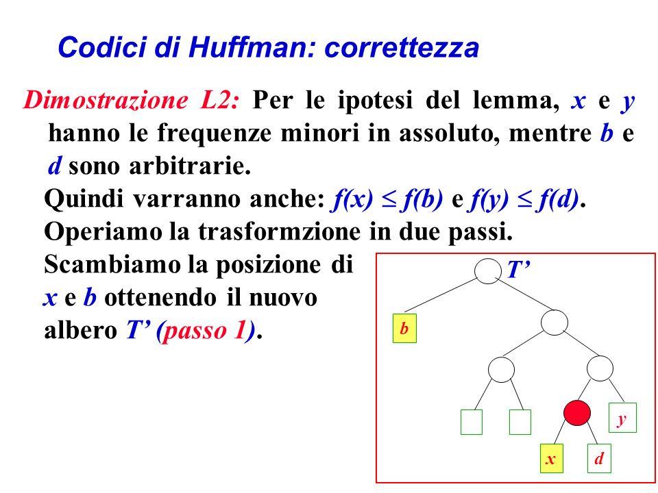 Codici di Huffman: correttezza Dimostrazione L2: Per le ipotesi del lemma, x e y hanno le frequenze minori in assoluto, mentre b e d sono arbitrarie.