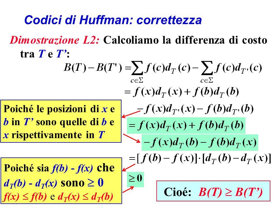 Codici di Huffman: correttezza Dimostrazione L2: Calcoliamo la differenza di costo tra T e T: Poiché le posizioni di x e b in T sono quelle di b e x rispettivamente in T Poiché sia f(b) - f(x) che d T (b) - d T (x) sono 0 f(x) f(b) e d T (x) d T (b) Cioé: B(T) B(T)