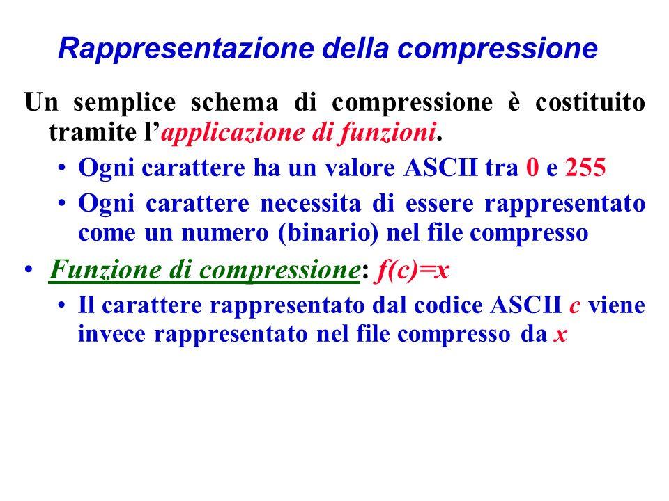 Rappresentazione della compressione Un semplice schema di compressione è costituito tramite lapplicazione di funzioni.