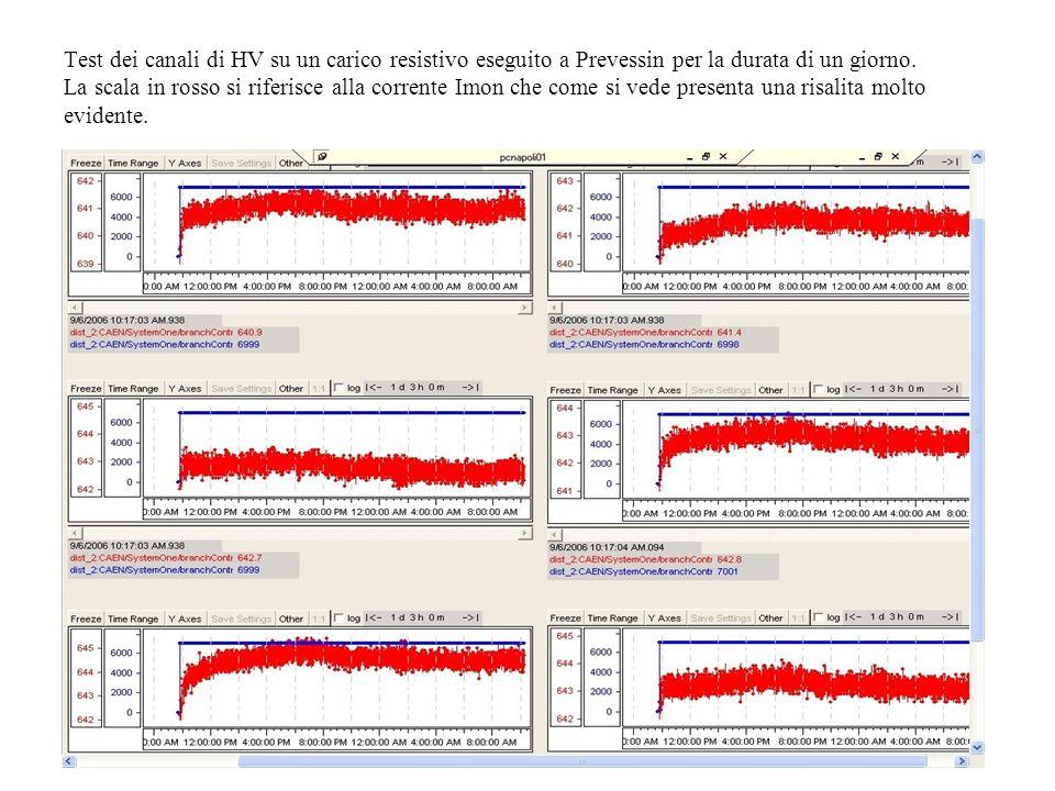 Test dei canali di HV su un carico resistivo eseguito a Prevessin per la durata di un giorno.