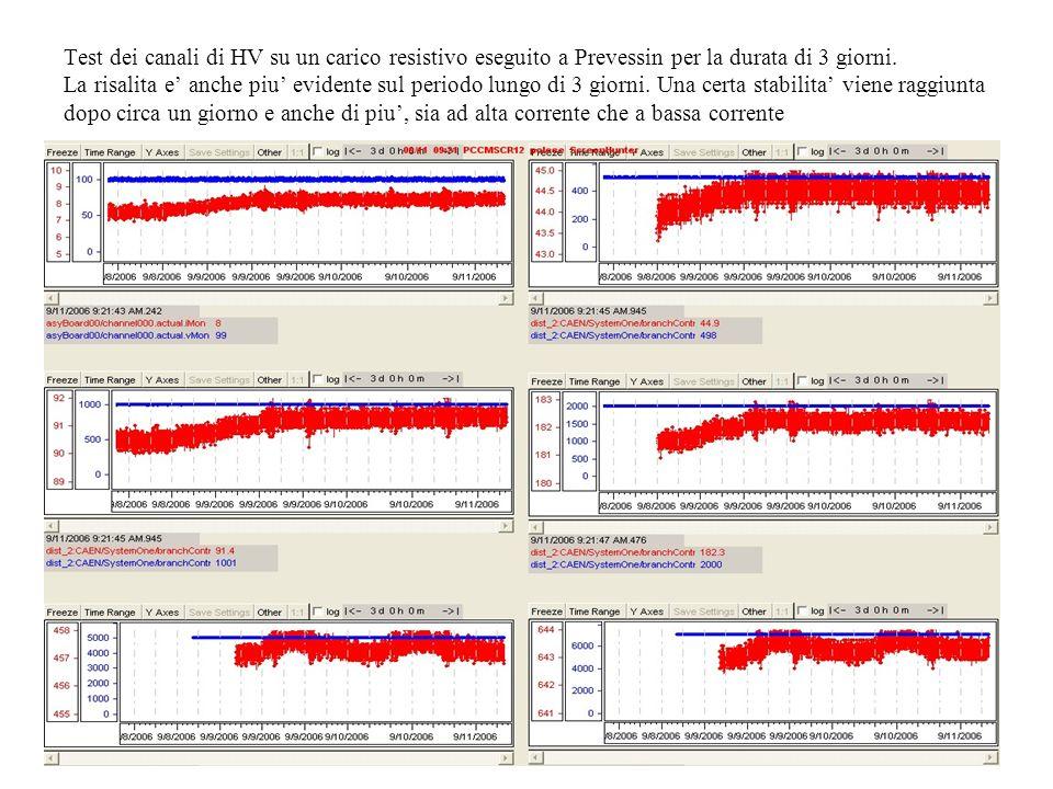Test dei canali di HV su un carico resistivo eseguito a Prevessin per la durata di 3 giorni.