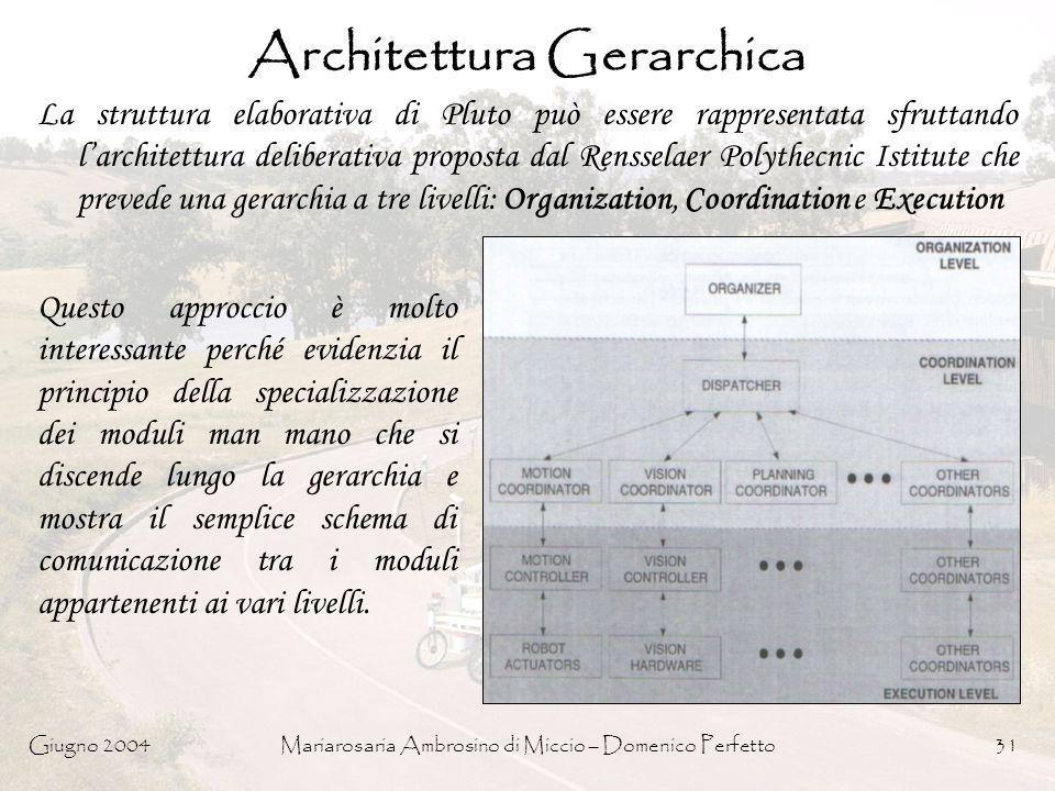 Giugno 2004Mariarosaria Ambrosino di Miccio – Domenico Perfetto31 Architettura Gerarchica La struttura elaborativa di Pluto può essere rappresentata s
