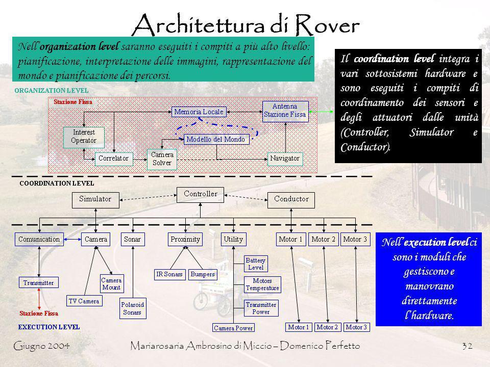 Giugno 2004Mariarosaria Ambrosino di Miccio – Domenico Perfetto32 Architettura di Rover Nellorganization level saranno eseguiti i compiti a più alto l