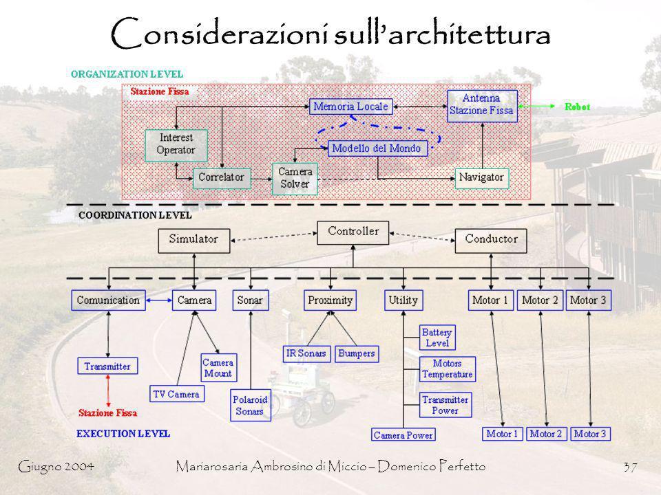 Giugno 2004Mariarosaria Ambrosino di Miccio – Domenico Perfetto37 Considerazioni sullarchitettura