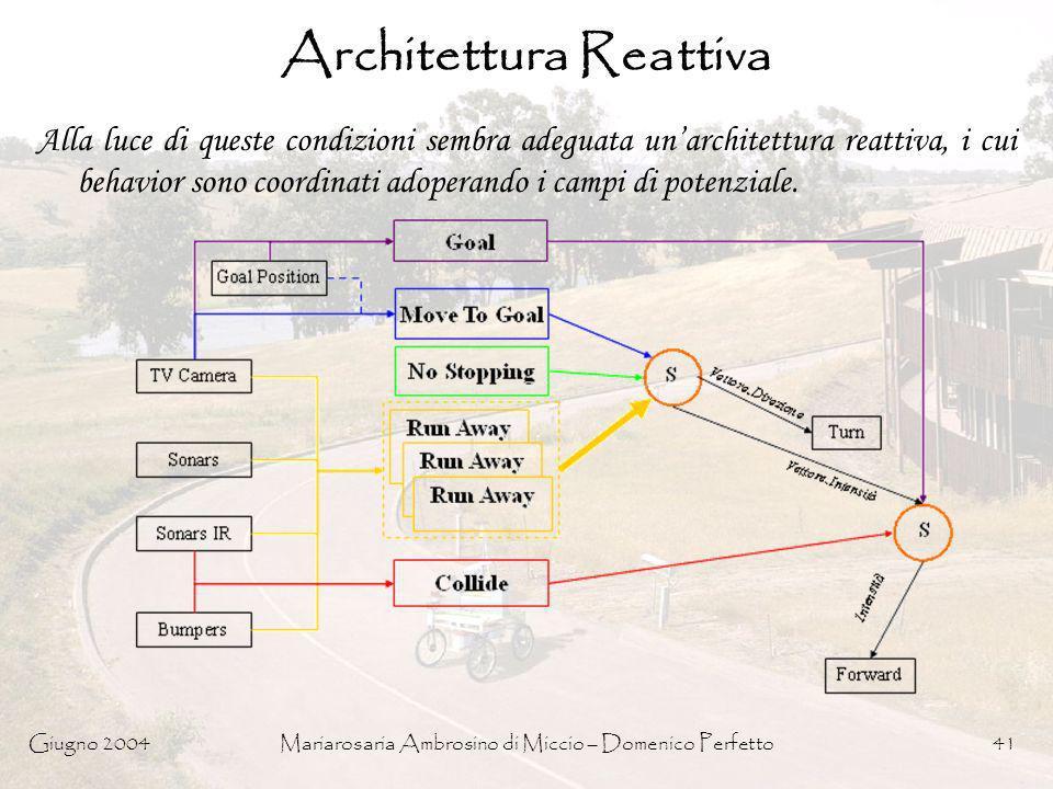 Giugno 2004Mariarosaria Ambrosino di Miccio – Domenico Perfetto41 Architettura Reattiva Alla luce di queste condizioni sembra adeguata unarchitettura
