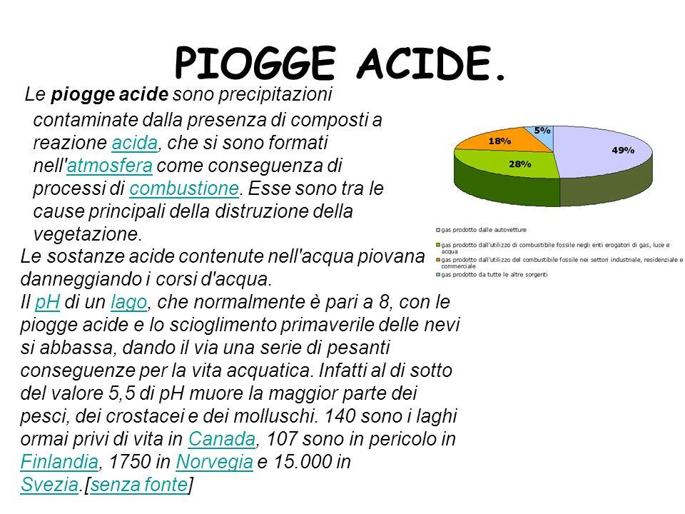 PIOGGE ACIDE.