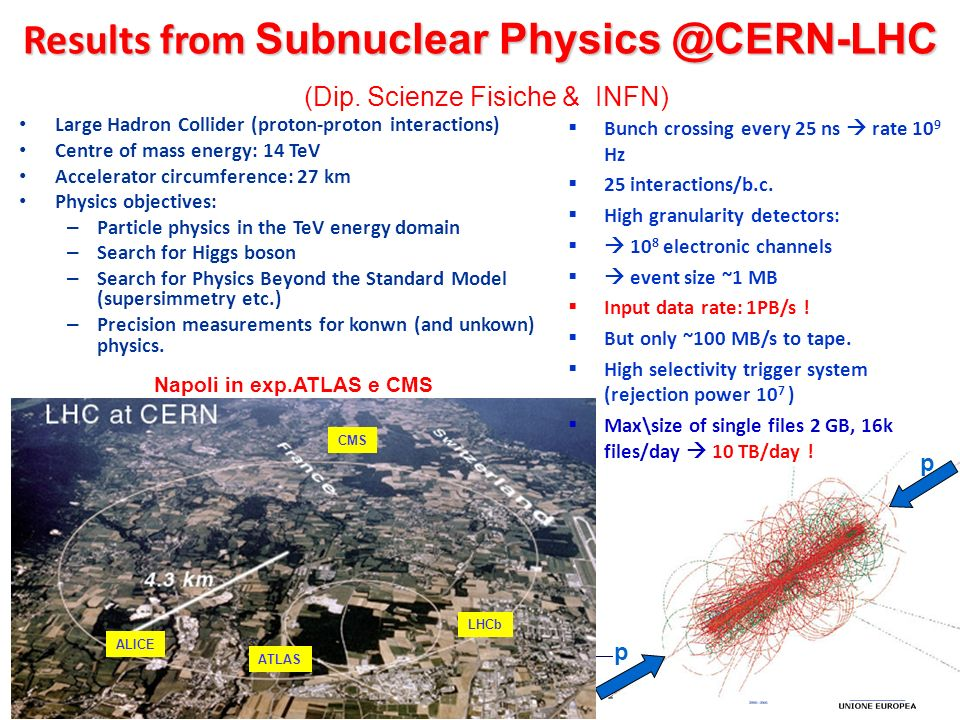 p p Large Hadron Collider (proton-proton interactions) Centre of mass energy: 14 TeV Accelerator circumference: 27 km Physics objectives: – Particle p