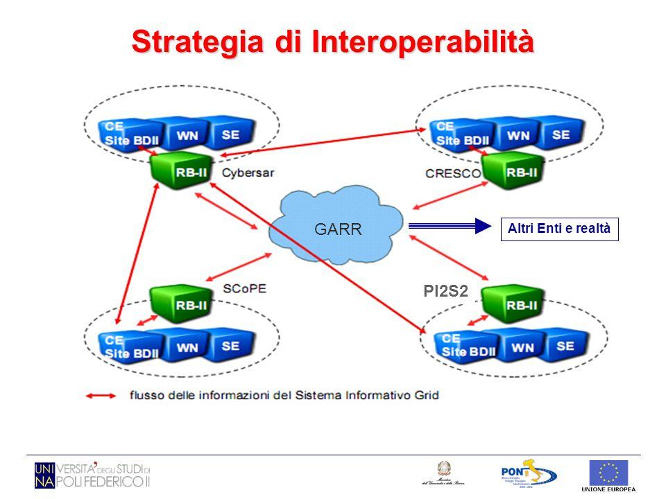 GARR PI2S2 GARR Altri Enti e realtà Strategia di Interoperabilità