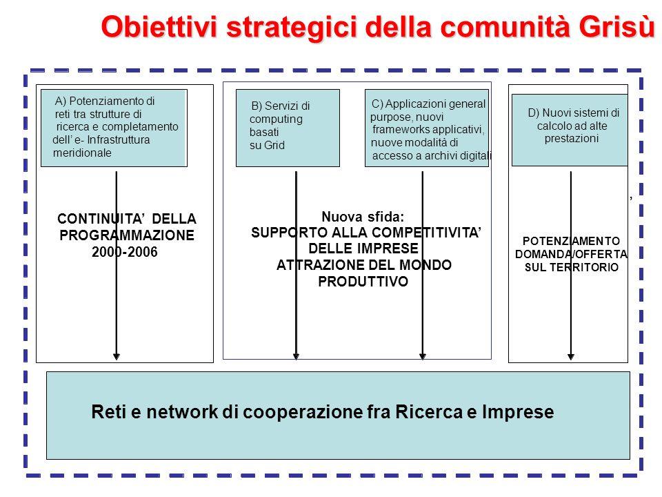 Obiettivi strategici della comunità Grisù