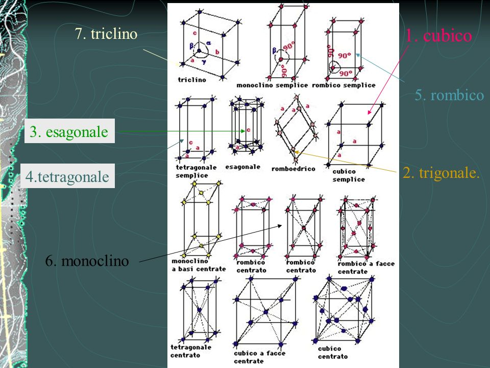 1. cubico 2. trigonale. 3. esagonale 4.tetragonale 5. rombico 6. monoclino 7. triclino