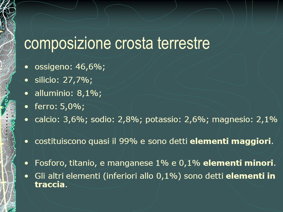 composizione crosta terrestre ossigeno: 46,6%; silicio: 27,7%; alluminio: 8,1%; ferro: 5,0%; calcio: 3,6%; sodio: 2,8%; potassio: 2,6%; magnesio: 2,1% costituiscono quasi il 99% e sono detti elementi maggiori.