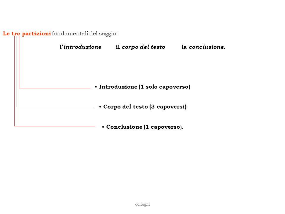 colleghi Le tre partizioni fondamentali del saggio: l introduzione il corpo del testo la conclusione. Introduzione (1 solo capoverso) Corpo del testo