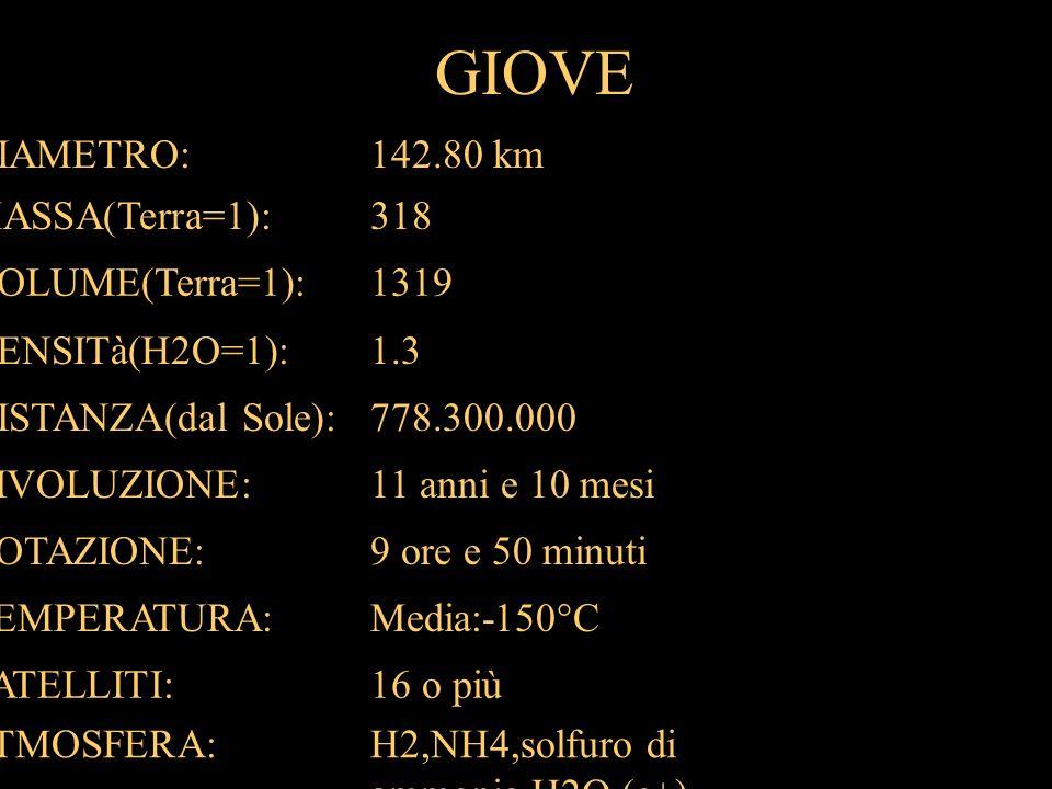 GIOVE DIAMETRO:142.80 km MASSA(Terra=1):318 VOLUME(Terra=1):1319 DENSITà(H2O=1):1.3 DISTANZA(dal Sole):778.300.000 RIVOLUZIONE:11 anni e 10 mesi ROTAZ
