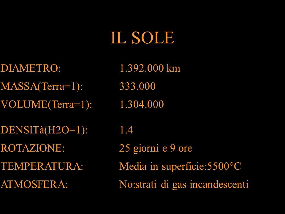 IL SOLE DIAMETRO:1.392.000 km MASSA(Terra=1):333.000 VOLUME(Terra=1):1.304.000 DENSITà(H2O=1):1.4 ROTAZIONE:25 giorni e 9 ore TEMPERATURA:Media in superficie:5500°C ATMOSFERA:No:strati di gas incandescenti