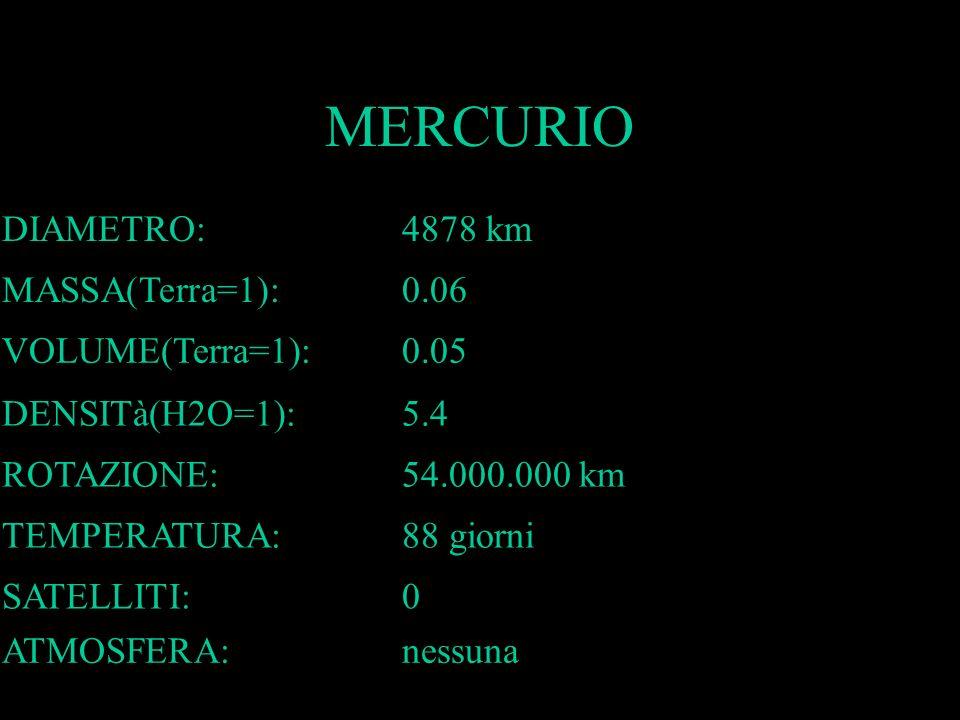 MERCURIO DIAMETRO:4878 km MASSA(Terra=1):0.06 VOLUME(Terra=1):0.05 DENSITà(H2O=1):5.4 ROTAZIONE:54.000.000 km TEMPERATURA:88 giorni SATELLITI:0 ATMOSF
