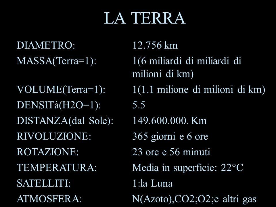 LA TERRA DIAMETRO:12.756 km MASSA(Terra=1):1(6 miliardi di miliardi di milioni di km) VOLUME(Terra=1):1(1.1 milione di milioni di km) DENSITà(H2O=1):5