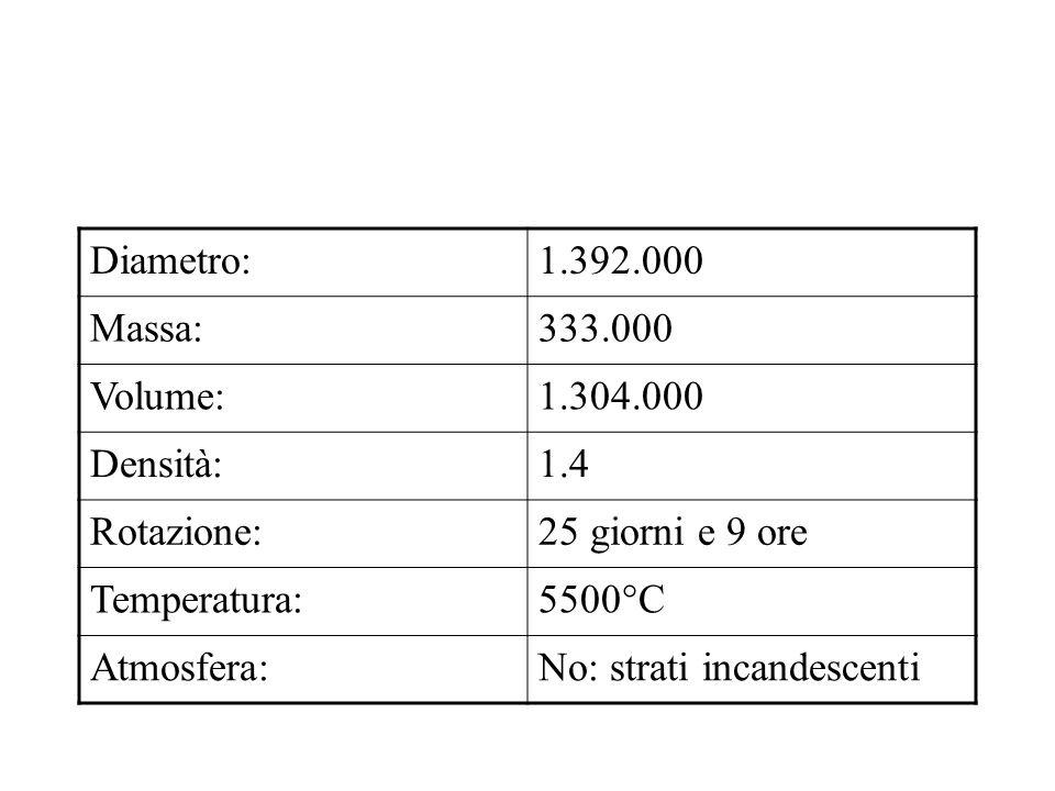 Diametro:1.392.000 Massa:333.000 Volume:1.304.000 Densità:1.4 Rotazione:25 giorni e 9 ore Temperatura:5500°C Atmosfera:No: strati incandescenti