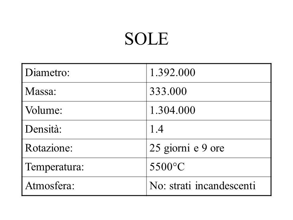 SOLE Diametro:1.392.000 Massa:333.000 Volume:1.304.000 Densità:1.4 Rotazione:25 giorni e 9 ore Temperatura:5500°C Atmosfera:No: strati incandescenti