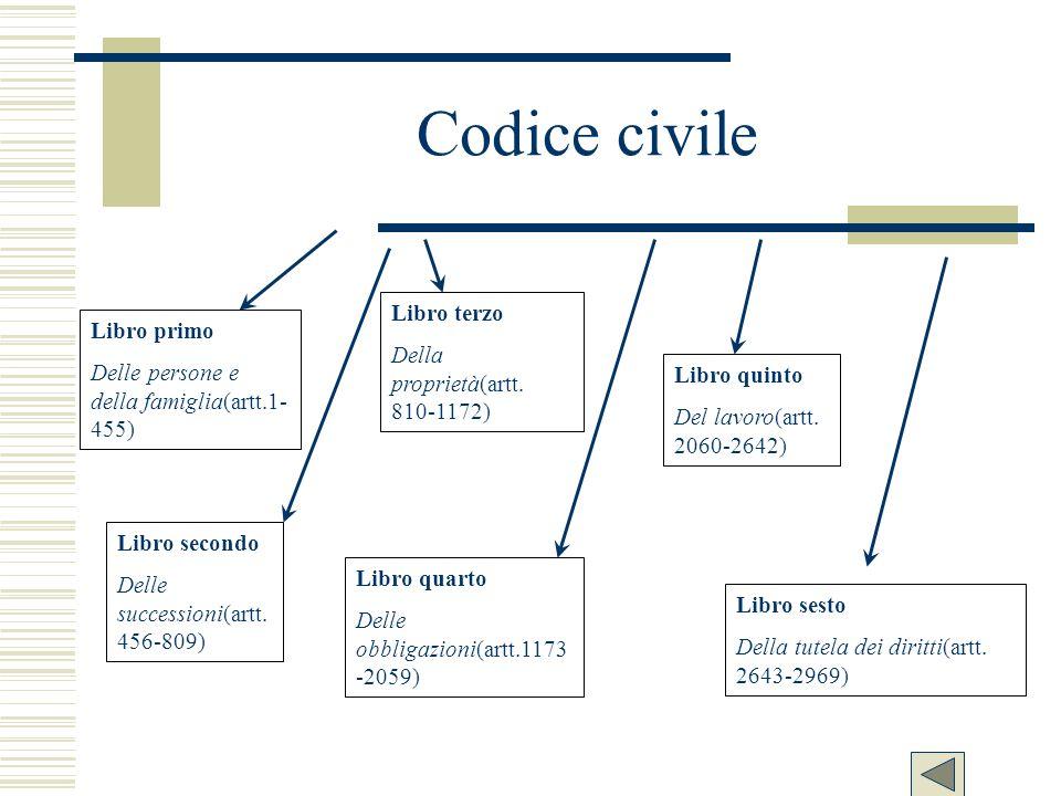 Codice civile Libro primo Delle persone e della famiglia(artt.1- 455) Libro secondo Delle successioni(artt. 456-809) Libro terzo Della proprietà(artt.