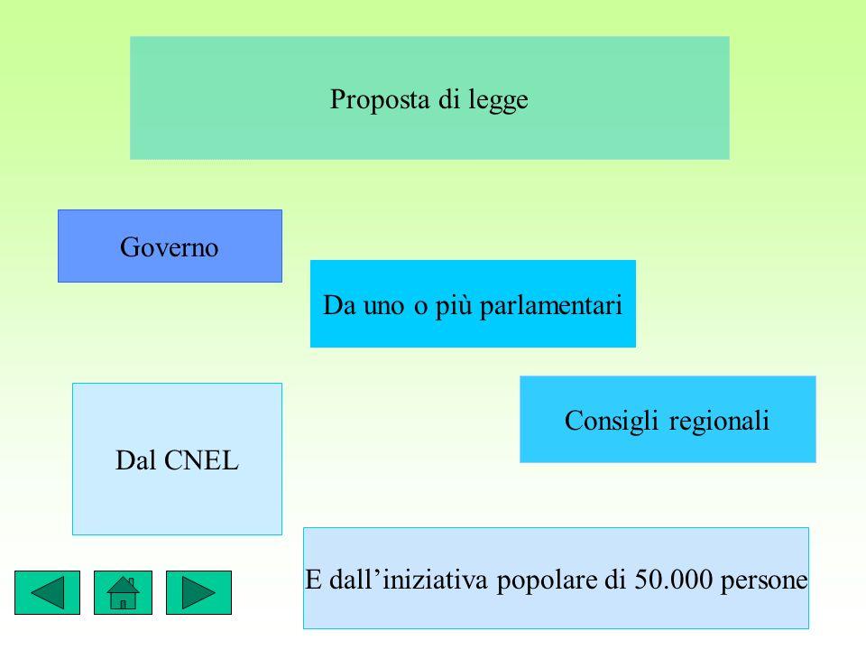 Proposta di legge Governo Da uno o più parlamentari Consigli regionali Dal CNEL E dalliniziativa popolare di 50.000 persone