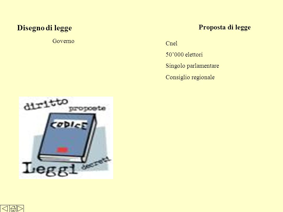 Disegno di legge Proposta di legge Governo Cnel 50000 elettori Singolo parlamentare Consiglio regionale