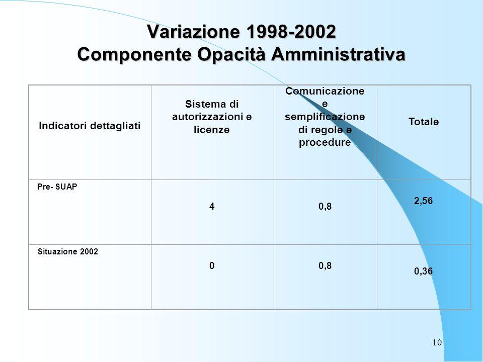 10 Variazione 1998-2002 Componente Opacità Amministrativa Indicatori dettagliati Sistema di autorizzazioni e licenze Comunicazione e semplificazione di regole e procedure Totale Pre- SUAP 40,8 2,56 Situazione 2002 00,8 0,36