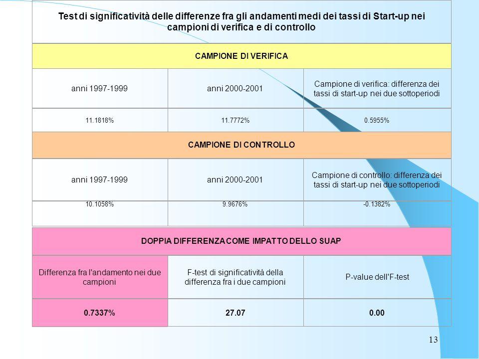 13 Test di significatività delle differenze fra gli andamenti medi dei tassi di Start-up nei campioni di verifica e di controllo CAMPIONE DI VERIFICA anni 1997-1999anni 2000-2001 Campione di verifica: differenza dei tassi di start-up nei due sottoperiodi 11.1818%11.7772%0.5955% CAMPIONE DI CONTROLLO anni 1997-1999anni 2000-2001 Campione di controllo: differenza dei tassi di start-up nei due sottoperiodi 10.1058%9.9676%-0.1382% DOPPIA DIFFERENZA COME IMPATTO DELLO SUAP Differenza fra l andamento nei due campioni F-test di significatività della differenza fra i due campioni P-value dell F-test 0.7337%27.070.00