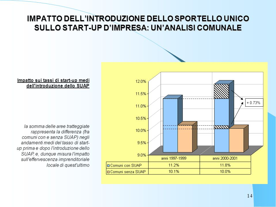 14 IMPATTO DELLINTRODUZIONE DELLO SPORTELLO UNICO SULLO START-UP DIMPRESA: UNANALISI COMUNALE Impatto sui tassi di start-up medi dell introduzione dello SUAP la somma delle aree tratteggiate rappresenta la differenza (fra comuni con e senza SUAP) negli andamenti medi del tasso di start- up prima e dopo l introduzione dello SUAP, e, dunque misura l impatto sull effervescenza imprenditoriale locale di quest ultimo + 0.73%