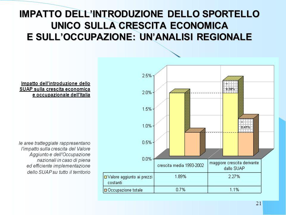 21 IMPATTO DELLINTRODUZIONE DELLO SPORTELLO UNICO SULLA CRESCITA ECONOMICA E SULLOCCUPAZIONE: UNANALISI REGIONALE Impatto dell introduzione dello SUAP sulla crescita economica e occupazionale dell Italia le aree tratteggiate rappresentano l impatto sulla crescita del Valore Aggiunto e dell Occupazione nazionali in caso di piena ed efficiente implementazione dello SUAP su tutto il territorio + 0.41% + 0.38%
