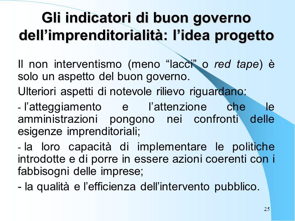 25 Gli indicatori di buon governo dellimprenditorialità: lidea progetto Il non interventismo (meno lacci o red tape) è solo un aspetto del buon governo.