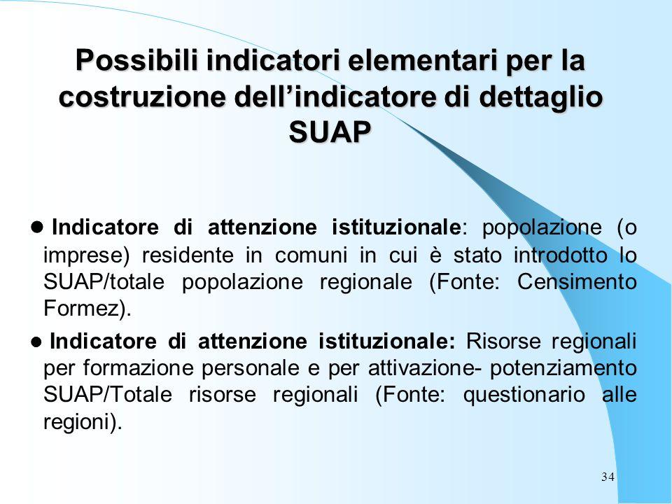 34 Possibili indicatori elementari per la costruzione dellindicatore di dettaglio SUAP Indicatore di attenzione istituzionale: popolazione (o imprese) residente in comuni in cui è stato introdotto lo SUAP/totale popolazione regionale (Fonte: Censimento Formez).