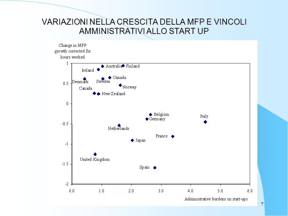 8 Variazione Numero procedure, Tempi e Costi di start-up, 2002-1998 Ditta IndividualeSocietà per azioni Italia 1998 Italia 2002 Italia 1998 Italia 2002 Numero di procedure (pre & post- registrazione) 1152112 Tempi di inizio attività (in settimane) 161226 Costi per l effettuazione delle procedure (in euro) 115034077003516