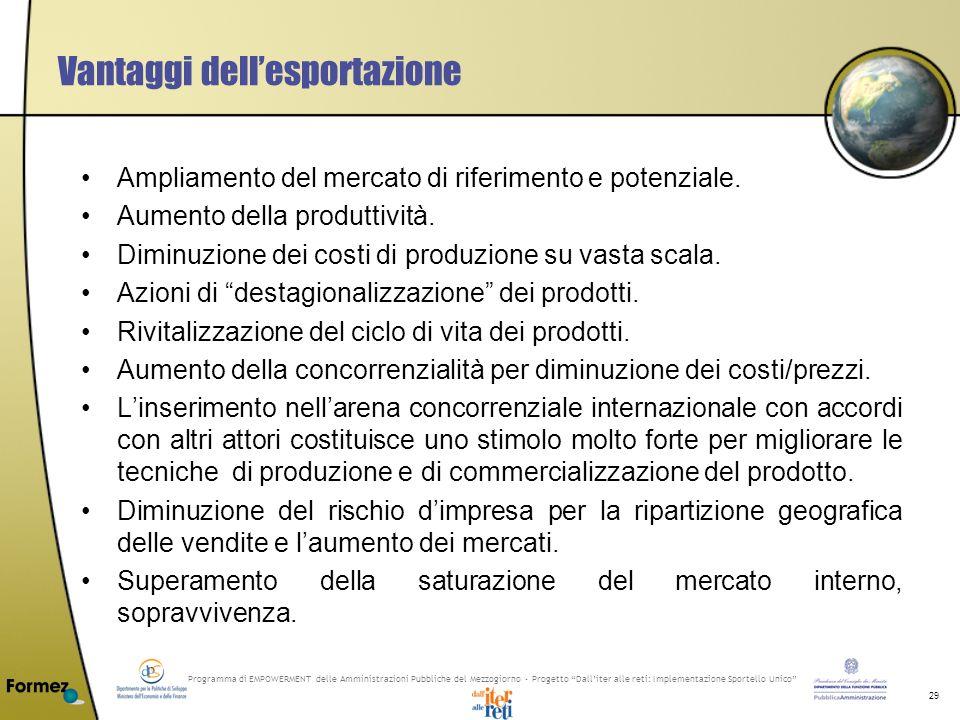Programma di EMPOWERMENT delle Amministrazioni Pubbliche del Mezzogiorno - Progetto Dalliter alle reti: Implementazione Sportello Unico 29 Vantaggi dellesportazione Ampliamento del mercato di riferimento e potenziale.
