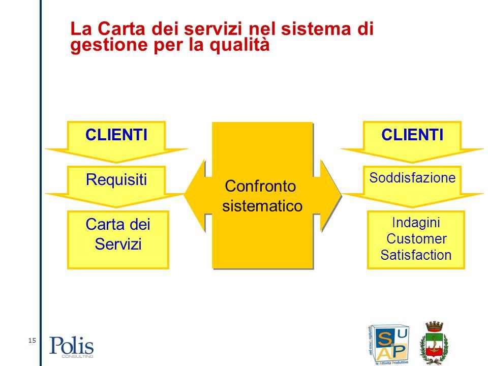 15 La Carta dei servizi nel sistema di gestione per la qualità CLIENTI Confronto sistematico Confronto sistematico Requisiti Carta dei Servizi CLIENTI Soddisfazione Indagini Customer Satisfaction