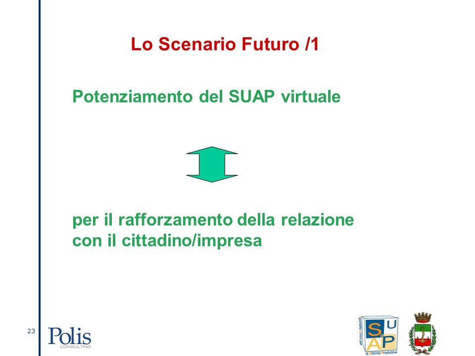 23 Lo Scenario Futuro /1 Potenziamento del SUAP virtuale per il rafforzamento della relazione con il cittadino/impresa