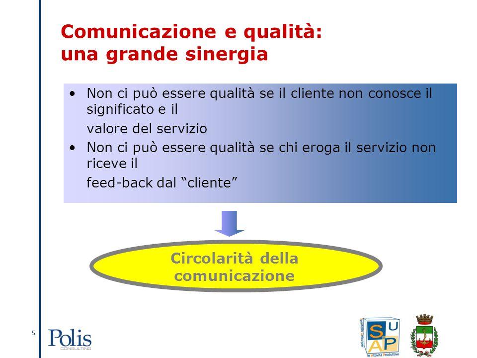 5 Non ci può essere qualità se il cliente non conosce il significato e il valore del servizio Non ci può essere qualità se chi eroga il servizio non riceve il feed-back dal cliente Circolarità della comunicazione Comunicazione e qualità: una grande sinergia