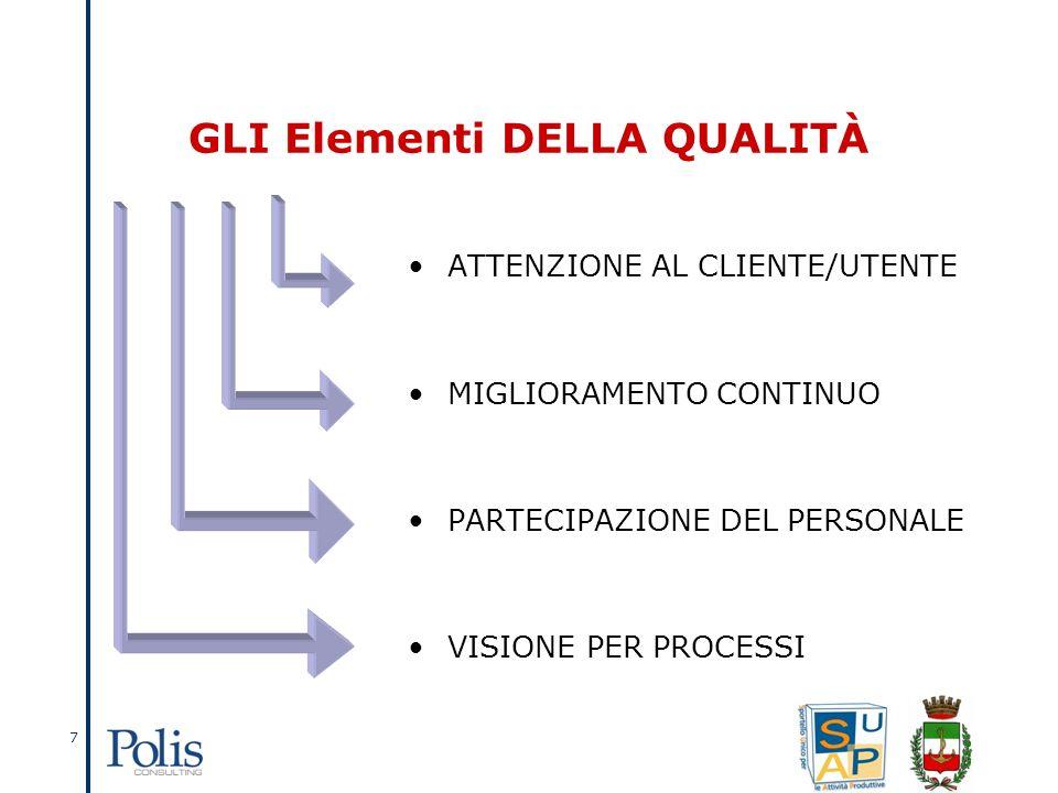 7 GLI Elementi DELLA QUALITÀ ATTENZIONE AL CLIENTE/UTENTE MIGLIORAMENTO CONTINUO PARTECIPAZIONE DEL PERSONALE VISIONE PER PROCESSI