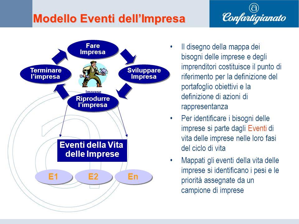 Modello Eventi dellImpresa Il disegno della mappa dei bisogni delle imprese e degli imprenditori costituisce il punto di riferimento per la definizione del portafoglio obiettivi e la definizione di azioni di rappresentanza Per identificare i bisogni delle imprese si parte dagli Eventi di vita delle imprese nelle loro fasi del ciclo di vita Mappati gli eventi della vita delle imprese si identificano i pesi e le priorità assegnate da un campione di imprese Imprese Sviluppare Impresa Sviluppare Impresa Fare Impresa Fare Impresa Riprodurre limpresa Riprodurre limpresa Terminare limpresa Terminare limpresa Eventi della Vita delle Imprese E1 E2 En