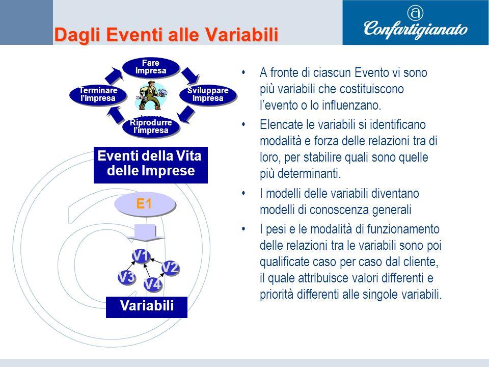 Dagli Eventi alle Variabili A fronte di ciascun Evento vi sono più variabili che costituiscono levento o lo influenzano.