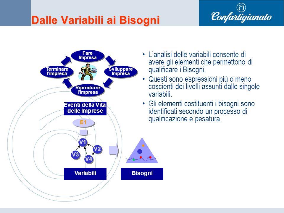Dalle Variabili ai Bisogni Lanalisi delle variabili consente di avere gli elementi che permettono di qualificare i Bisogni.