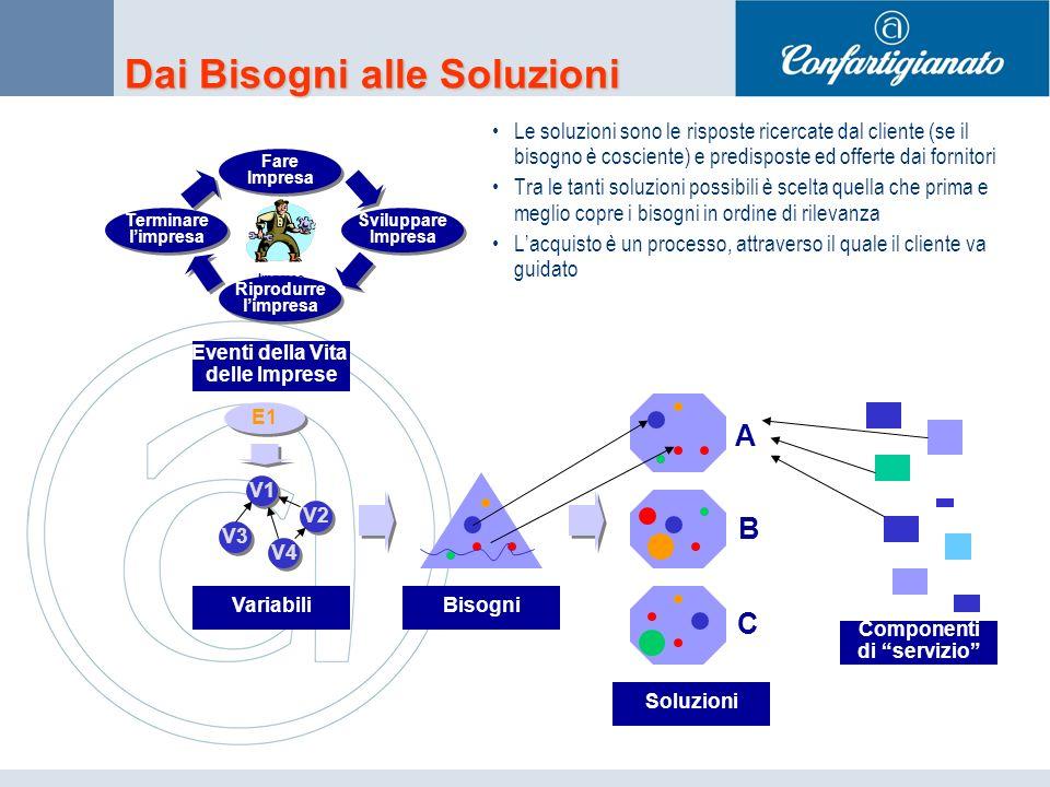 Dai Bisogni alle Soluzioni Le soluzioni sono le risposte ricercate dal cliente (se il bisogno è cosciente) e predisposte ed offerte dai fornitori Tra le tanti soluzioni possibili è scelta quella che prima e meglio copre i bisogni in ordine di rilevanza Lacquisto è un processo, attraverso il quale il cliente va guidato Variabili Imprese Sviluppare Impresa Sviluppare Impresa Fare Impresa Fare Impresa Riprodurre limpresa Riprodurre limpresa Terminare limpresa Terminare limpresa Eventi della Vita delle Imprese V2 V4 V3 V1 E1 Bisogni Soluzioni A B C Componenti di servizio