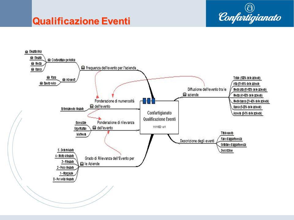 Qualificazione Eventi