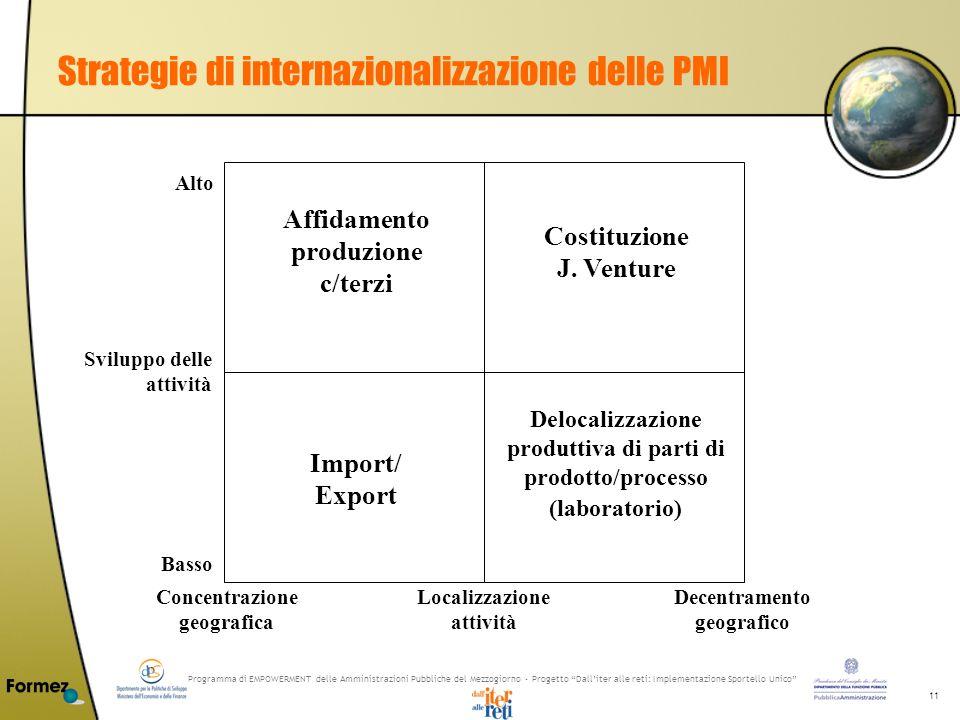 Programma di EMPOWERMENT delle Amministrazioni Pubbliche del Mezzogiorno - Progetto Dalliter alle reti: Implementazione Sportello Unico 11 Strategie d