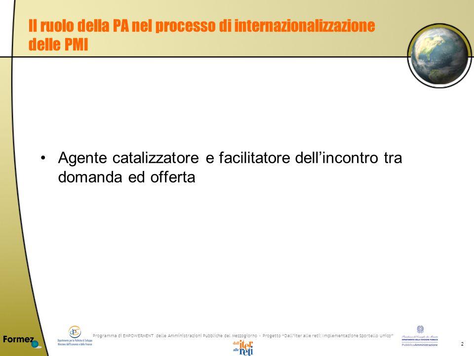 Programma di EMPOWERMENT delle Amministrazioni Pubbliche del Mezzogiorno - Progetto Dalliter alle reti: Implementazione Sportello Unico 23 Principali approcci strategici-operativi linternazionalizzazione delle PMI Processo di Export Processo di Delocalizzazione